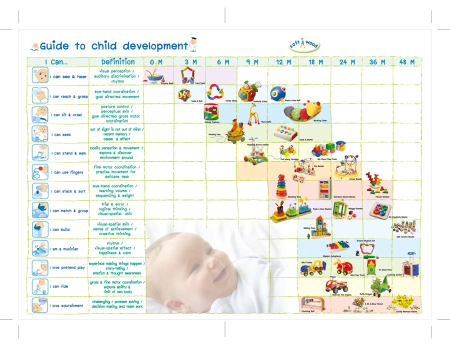 Visual Chart To Explain Developmental Milestones To Patients And