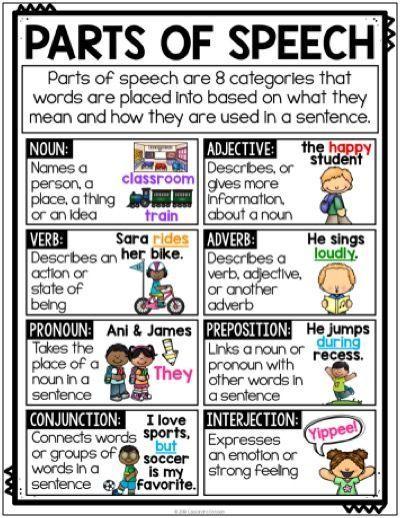 Grammar Posters, Anchor Charts & Student Sheets, Parts of ...