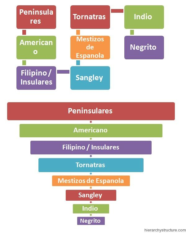 Racial Hierarchy in Philippines Racial Hierarchy Pinterest - racing form