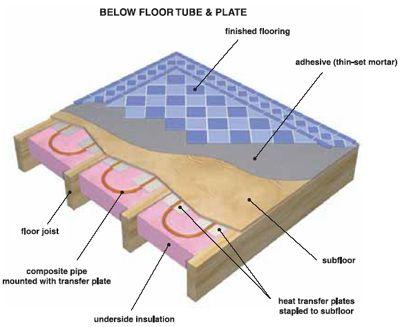 Underfloor Radiant Heat Systems