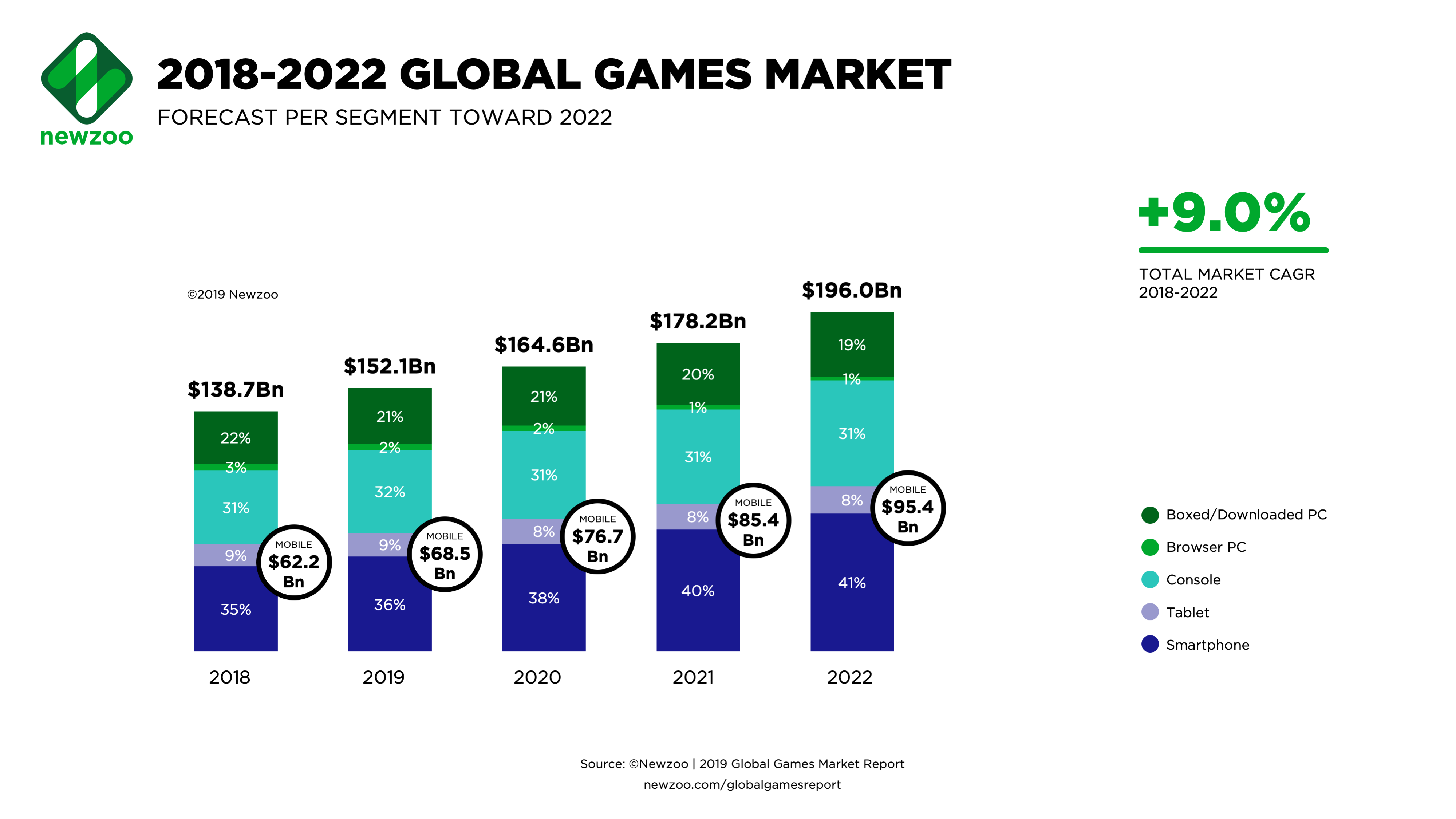 Newzoo Mobile, console install base to drive global games
