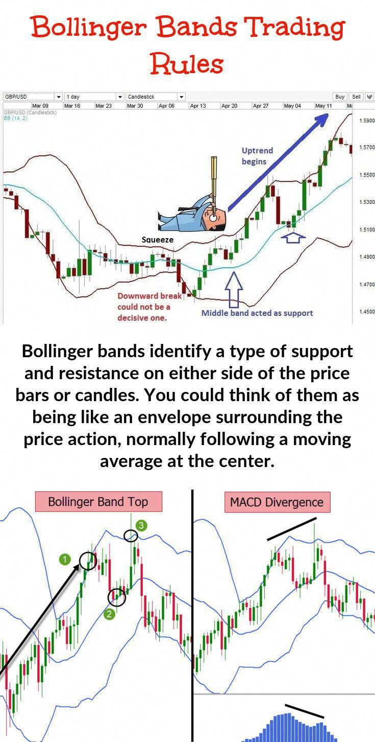 Making Use Of Bollinger Band Trading This Is The Reason Why You