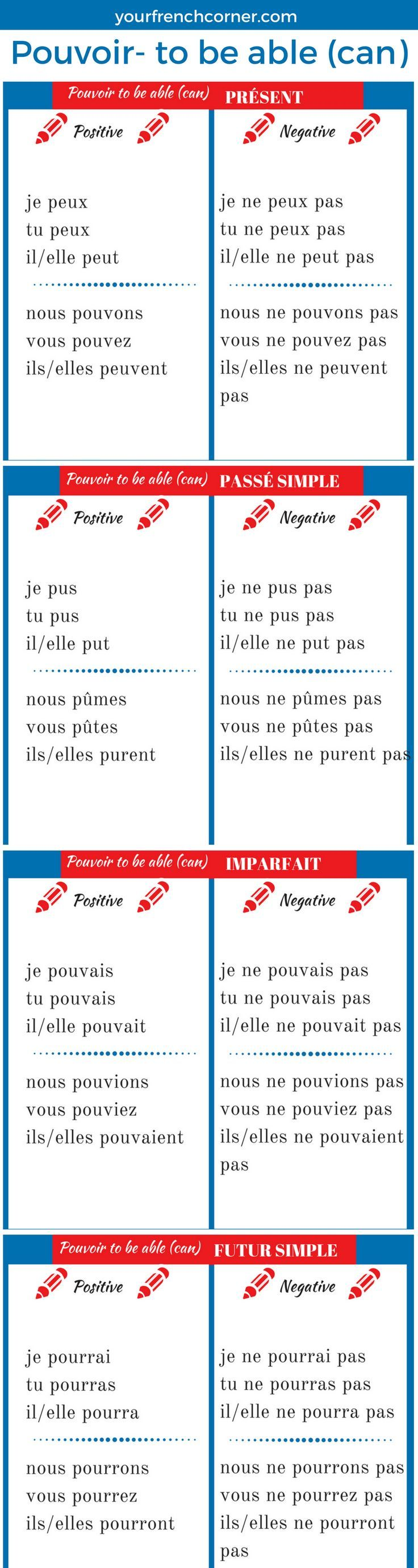 How To Conjugate French Verbs Pouvoir To Be Able Can Your French Corner French Verbs Teaching French French Language Lessons [ 2760 x 736 Pixel ]