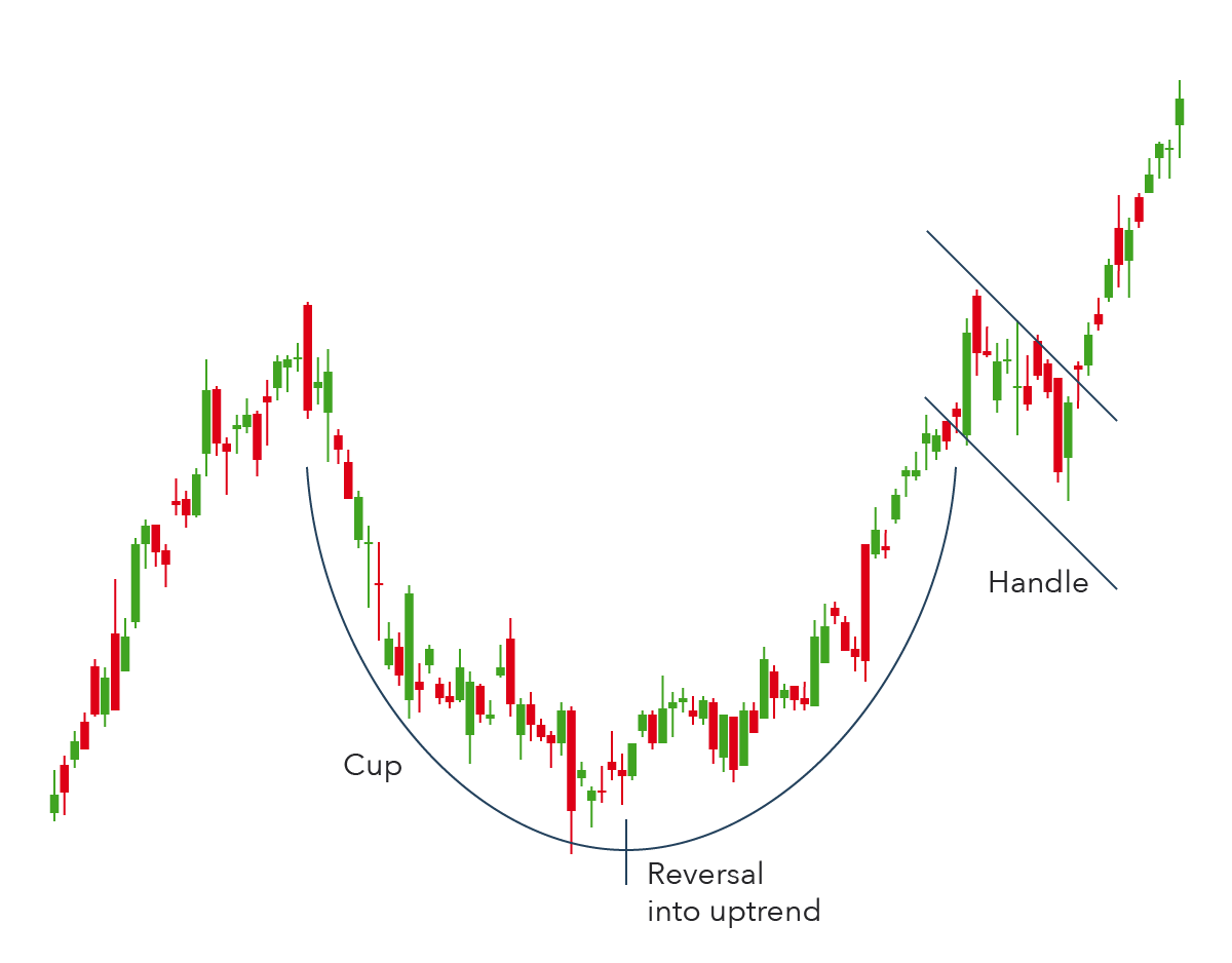 Cup With Handle Formation