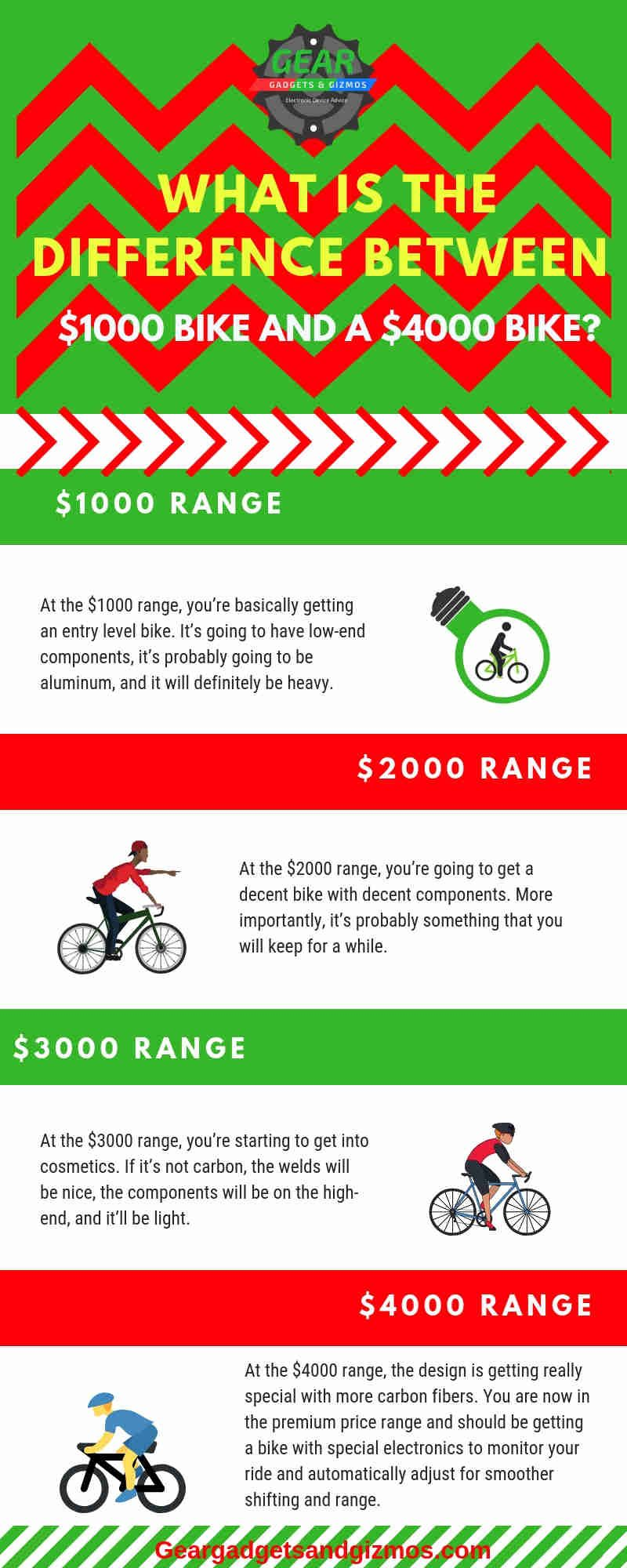 What Are The Different Types Of Electric Bikes Available With