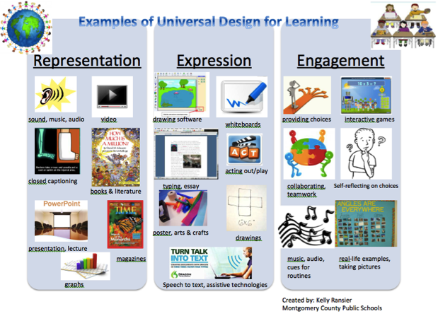 Universal Design Classroom Examples ~ Examples of universal design for learning