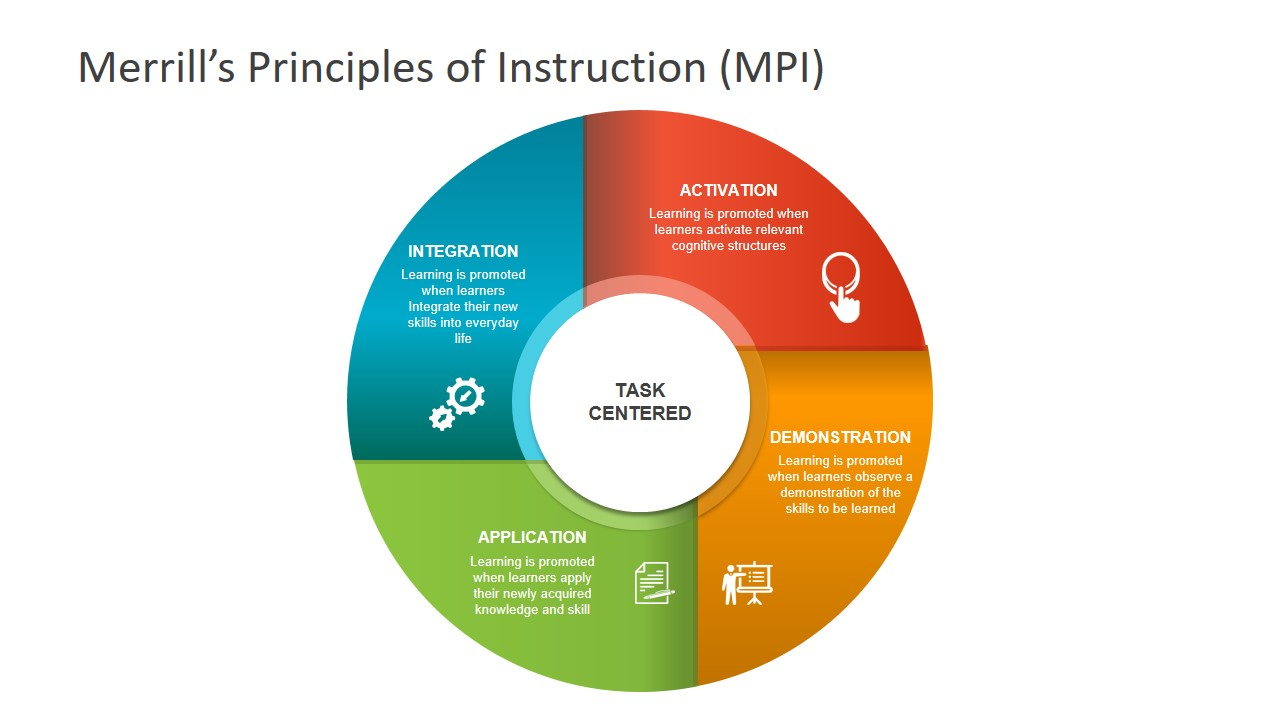 Merrills Principles Of Instruction Powerpoint Slidemodel Effective Learning Task Based Learning Problem Solving Model