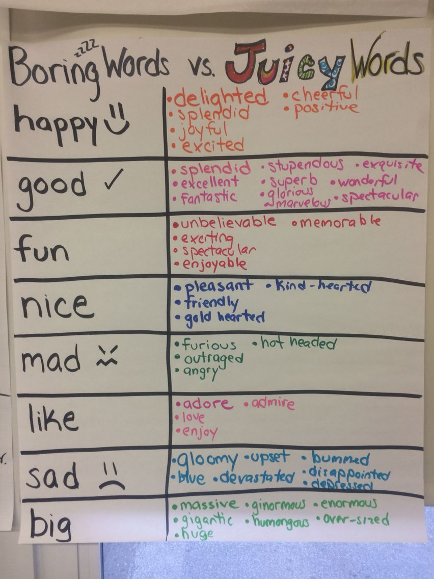 Narrative writing 5th grade anchor chart writers