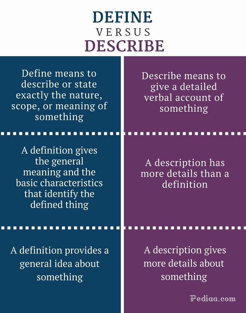 Difference Between Define And Describe Philosophy Of Science Philosophy Theories Psychology Notes