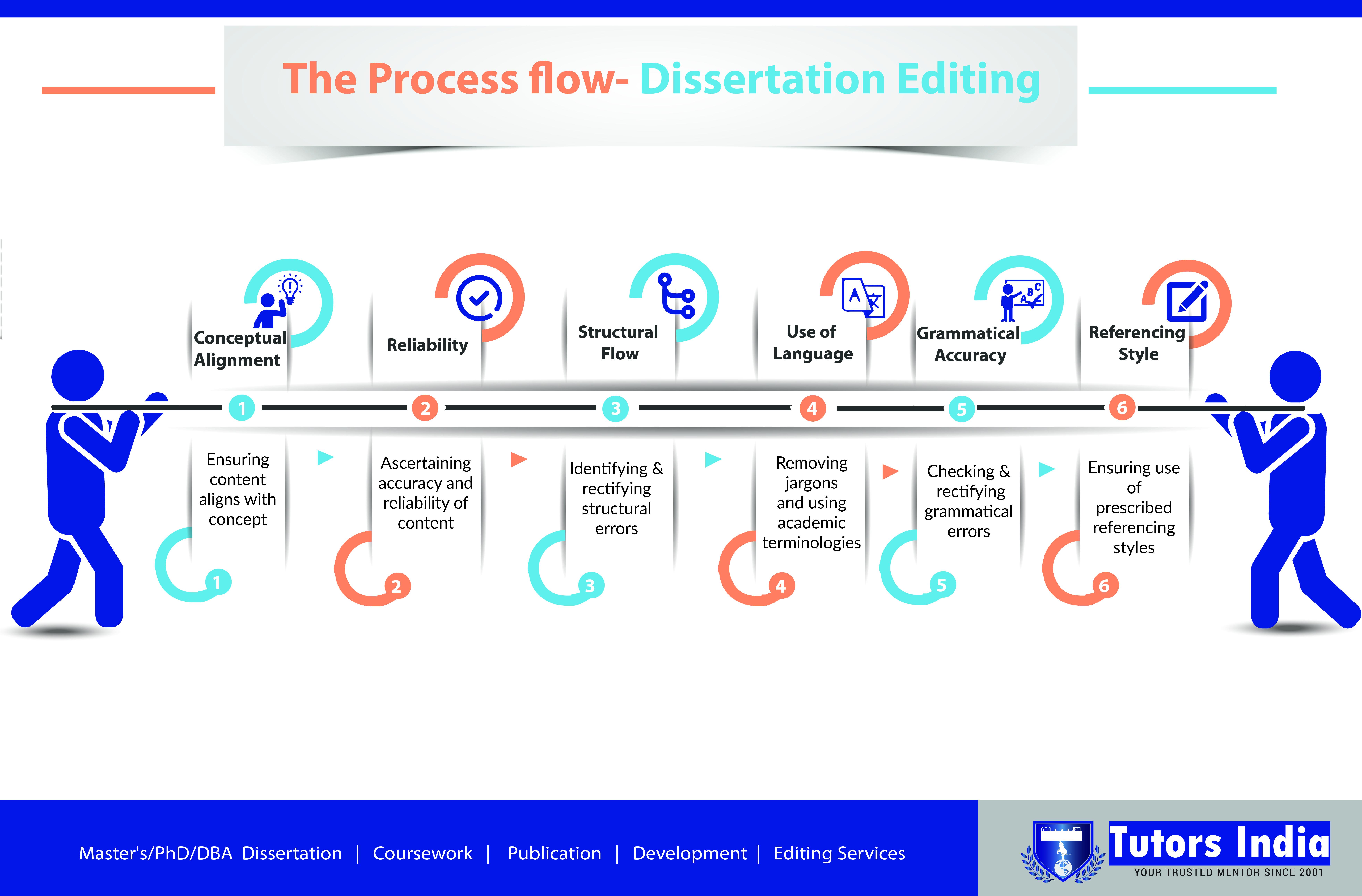 Copy editor for dissertation