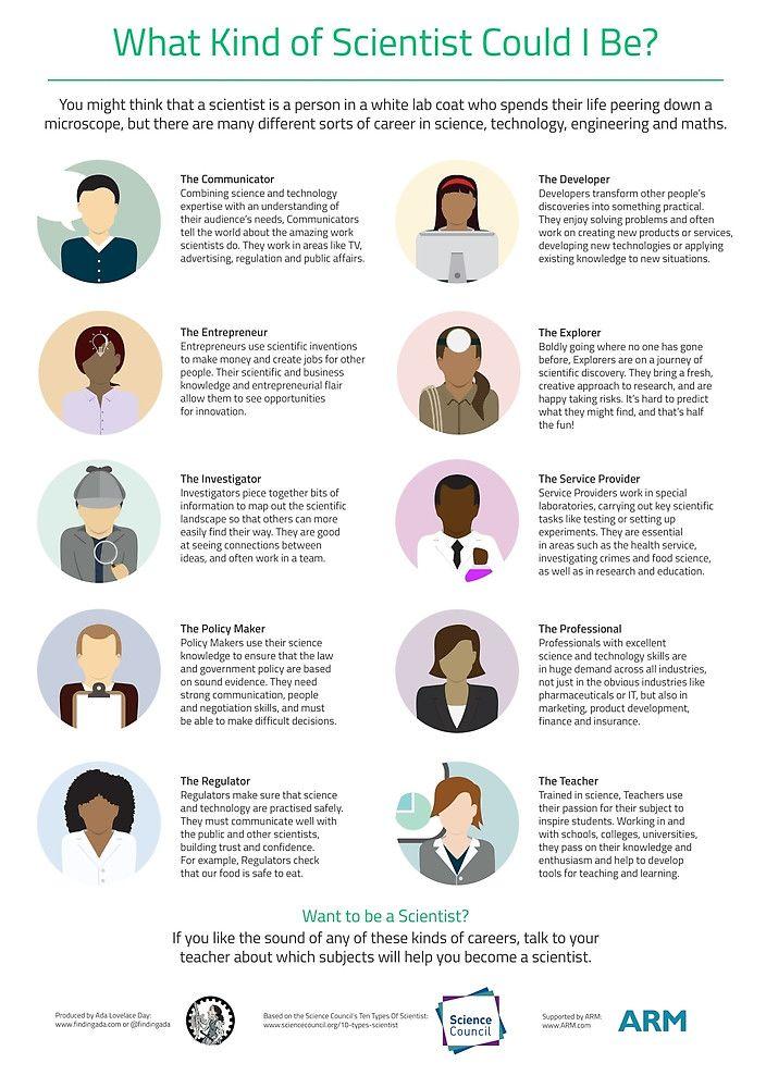 Ten Types of Scientist by AdaLovelaceDay   Psychology