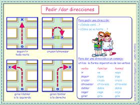 Pedir y dar direcciones. | actividades para mi clase | Learning ...