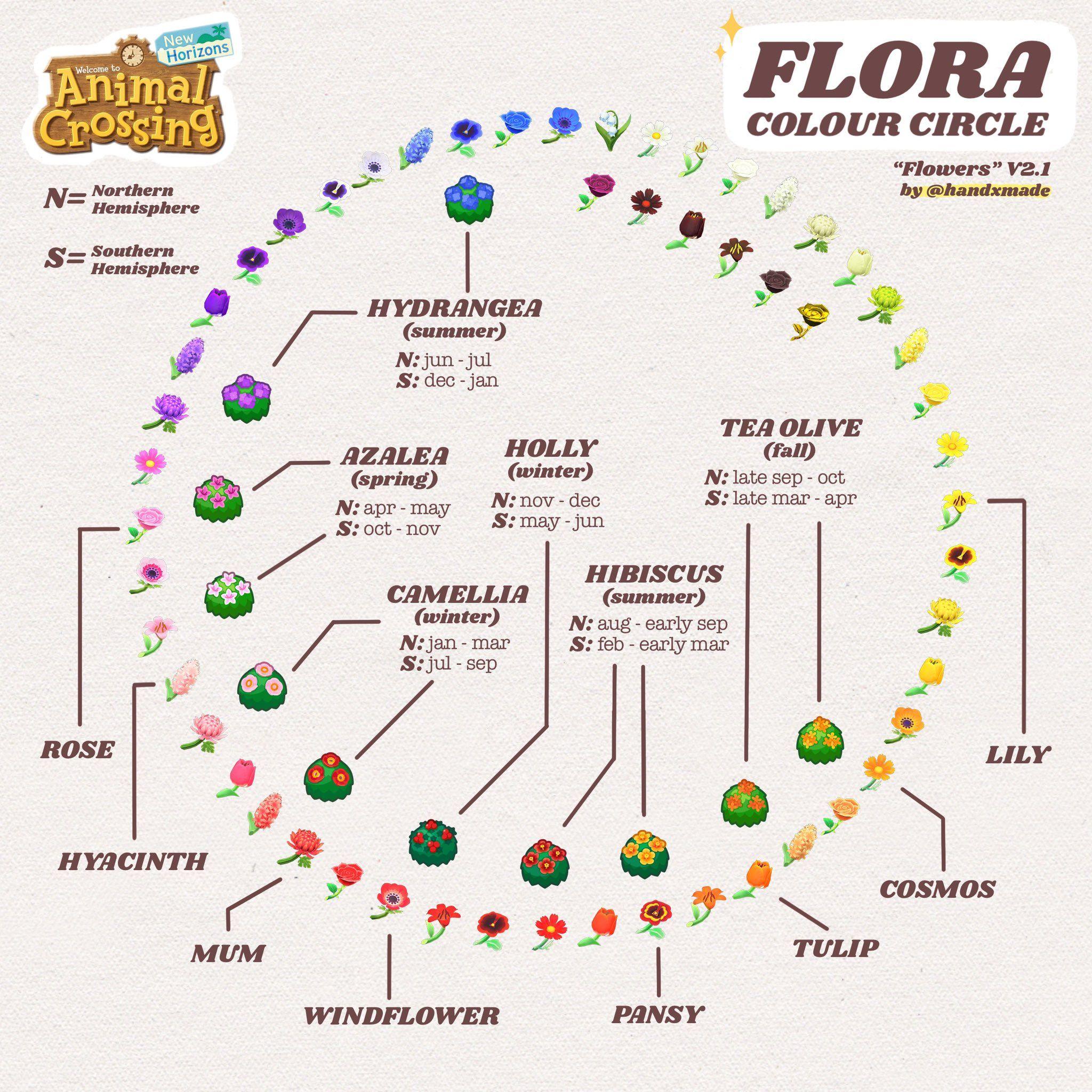 Flora colour circle in 2020 Animal crossing, Animal