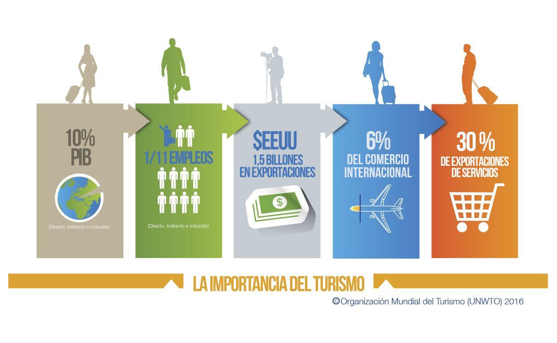 #Infografía: La importancia del Turismo 2015