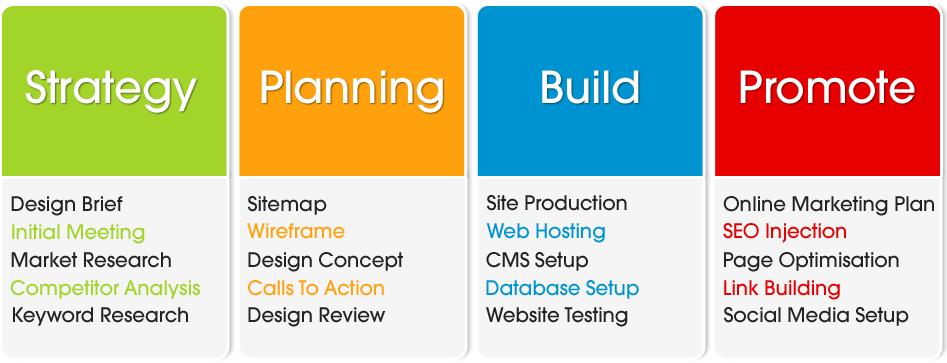Custom Website Design amp Web Development Perth The - oukas info