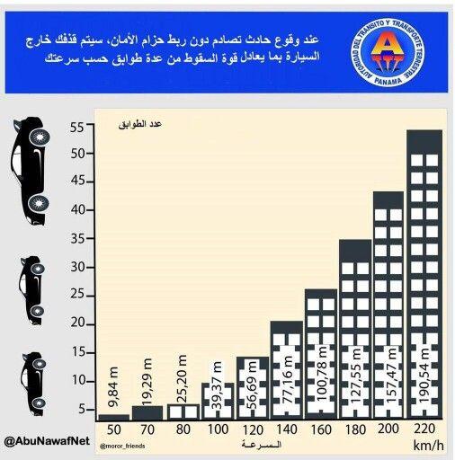 أهمية ربط حزام الأمان Bar Chart Chart