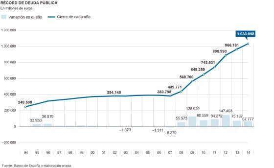 Evolución deuda pública de España
