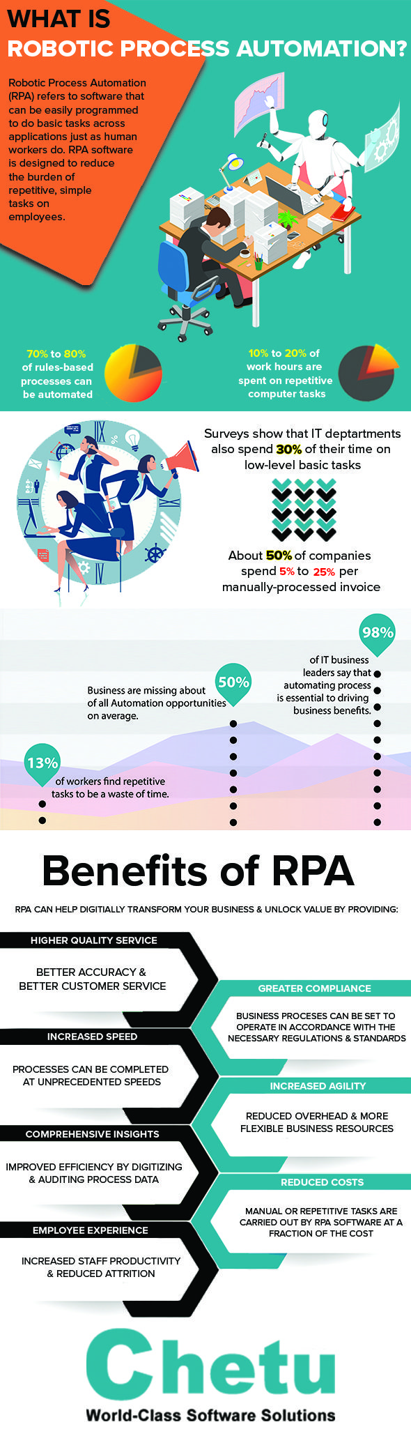 What Is Robotics Process Automation (RPA | UiPath RPA