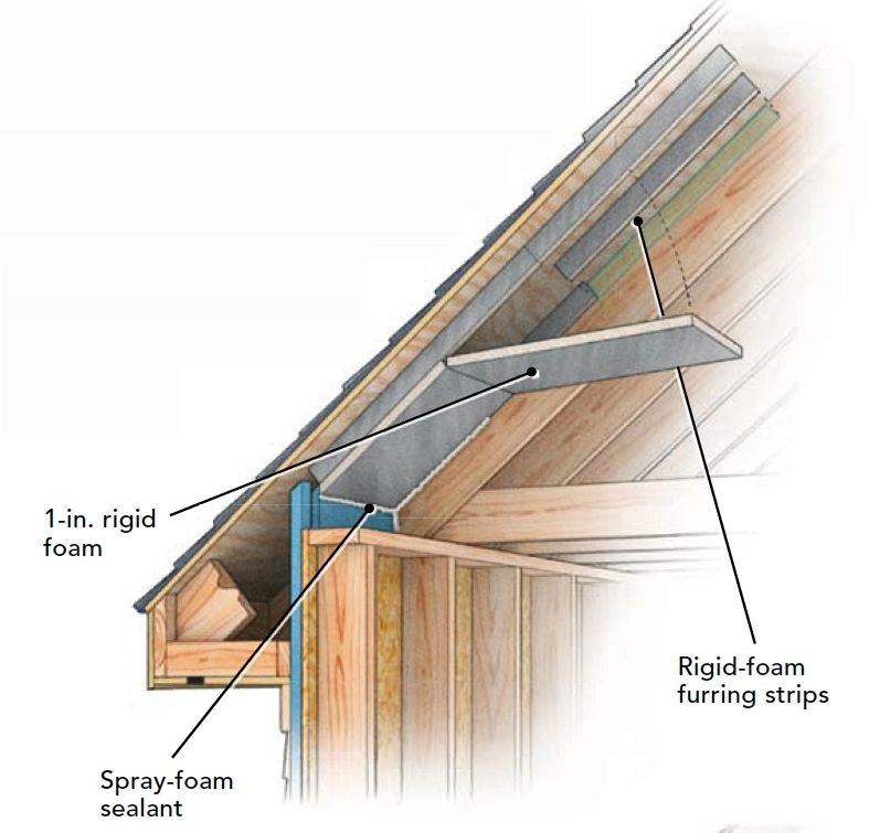 Site built ventilation baffles can be made out of rigid for Fiberboard roof sheathing
