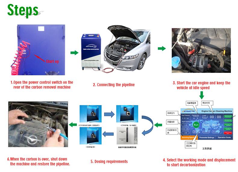 Wholesale Zeayeto HO1500 engine carbon cleaning machine