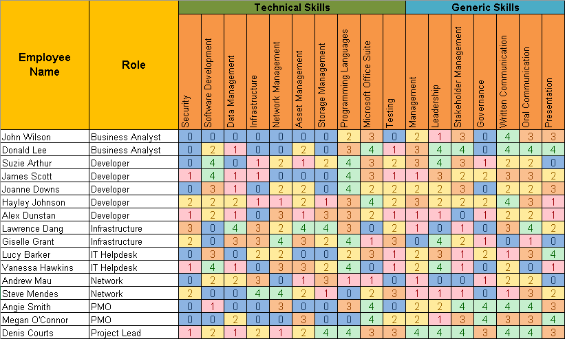 Employee Training Matrix Template Excel from i.pinimg.com