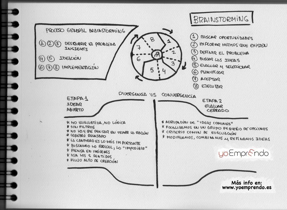 Comparto con vosotros mis notas sobre cómo llevar a cabo una sesión de brainstorming de una manera eficaz