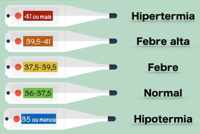 Temperatura corporal humana baja