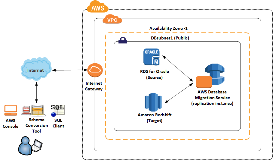 How to Migrate Your Oracle Data Warehouse to Amazon Redshift