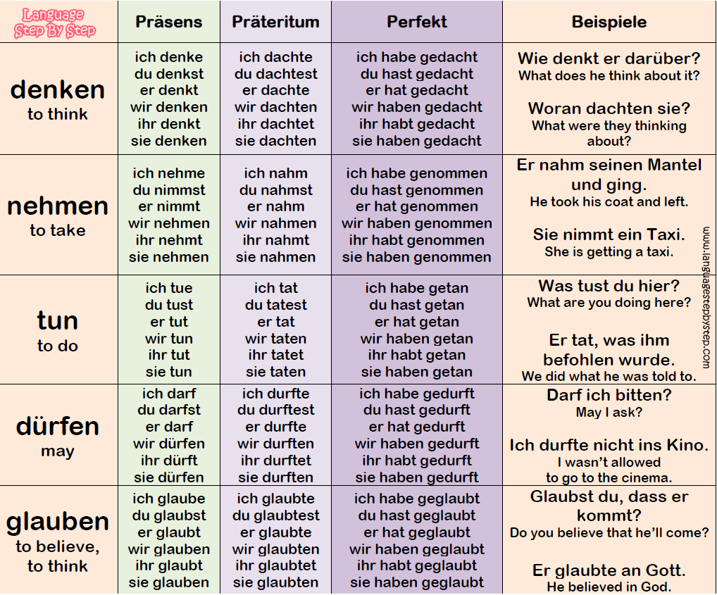 Top 30 German Verbs Conjugation Examples Language Step By Step German Grammar German Verbs German Phrases Learning