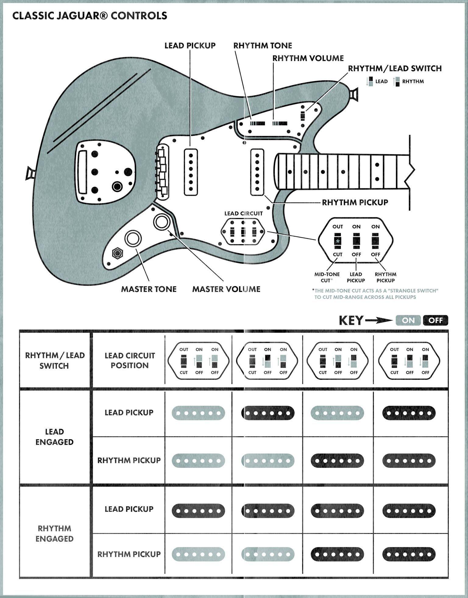 Classic Jaguar Controls Fender Jaguar Guitar Pickups Luthier Guitar