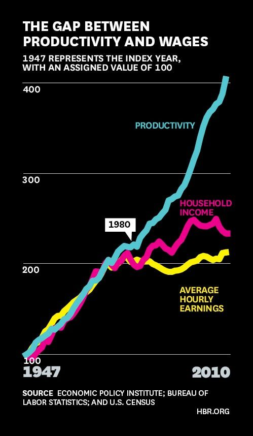 The Gap between Productivity and Wages click on this image to find