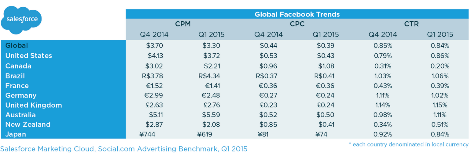 Salesforce Report Looks At Social Media Ad CPM Trends