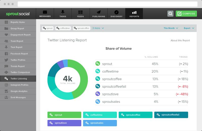 Social Media Kpis 02 2018 Social Media Analytics Social Media Social Media Analytics Tools