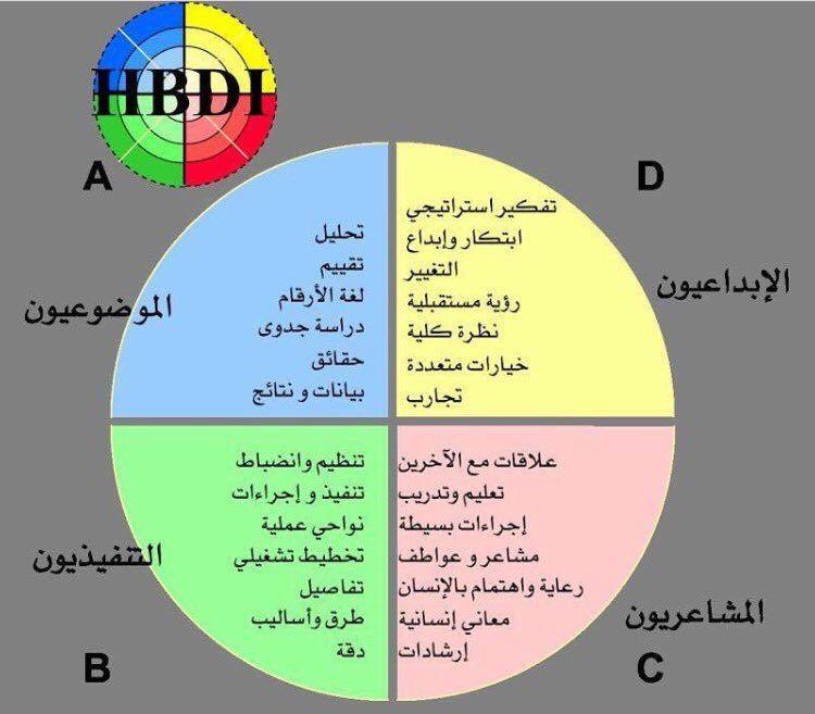 الدماغ ينقسم إلى أربعة أقسام عن طريق تقسيم رمزي في نموذج هيرمان وكل قسم يختص بوظائف عقلية للتفكير د سامي السنيدي Life Lessons Pie Chart Inspirational Images
