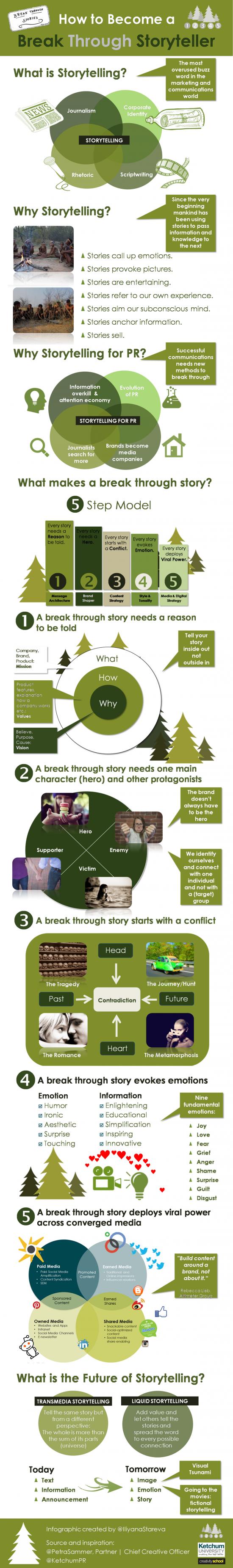 How To Become A Break Through Storyteller Infographic Mit Bildern Marketing Content Marketing Schreibtipps