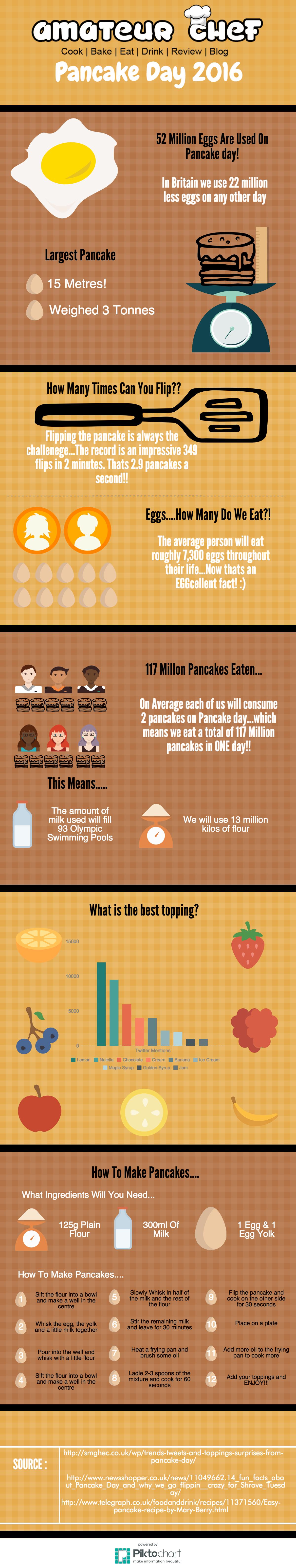 Pancake Day Infographic