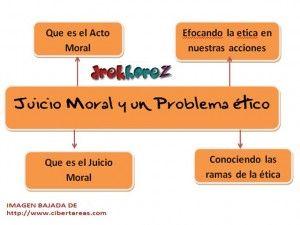 Pin De Manuel Ponce En Materiales Apoyo Para Asignaturas De Filosofia Mapa Mental Moral Juicio