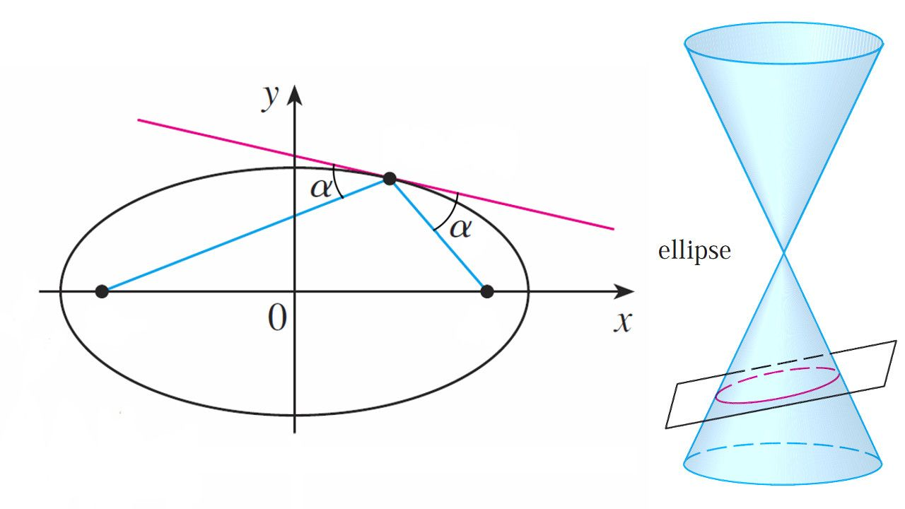Conic Sections Ellipses Example 3 Amazing Reflective Property