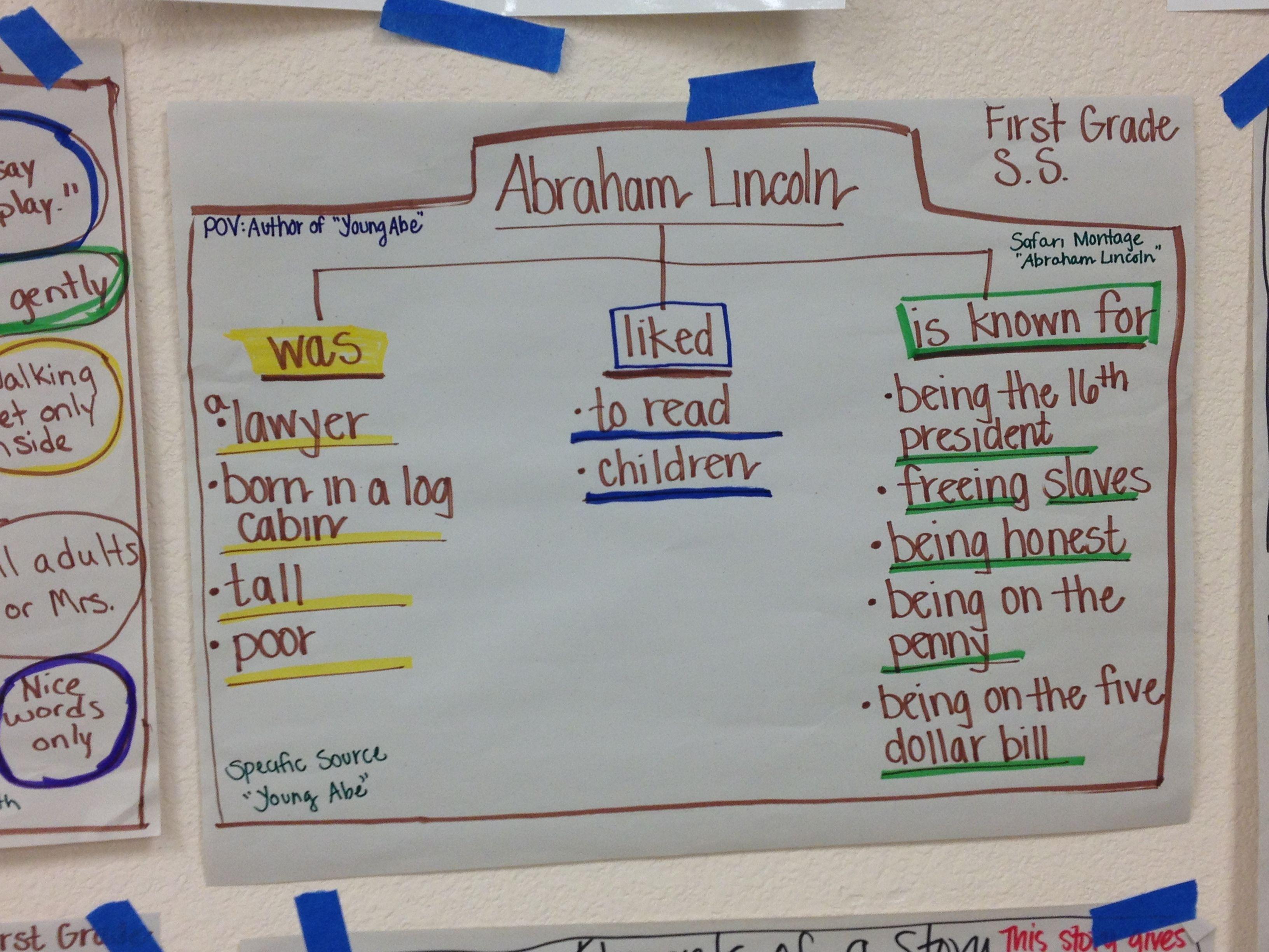 Abraham Lincoln Thinking Map