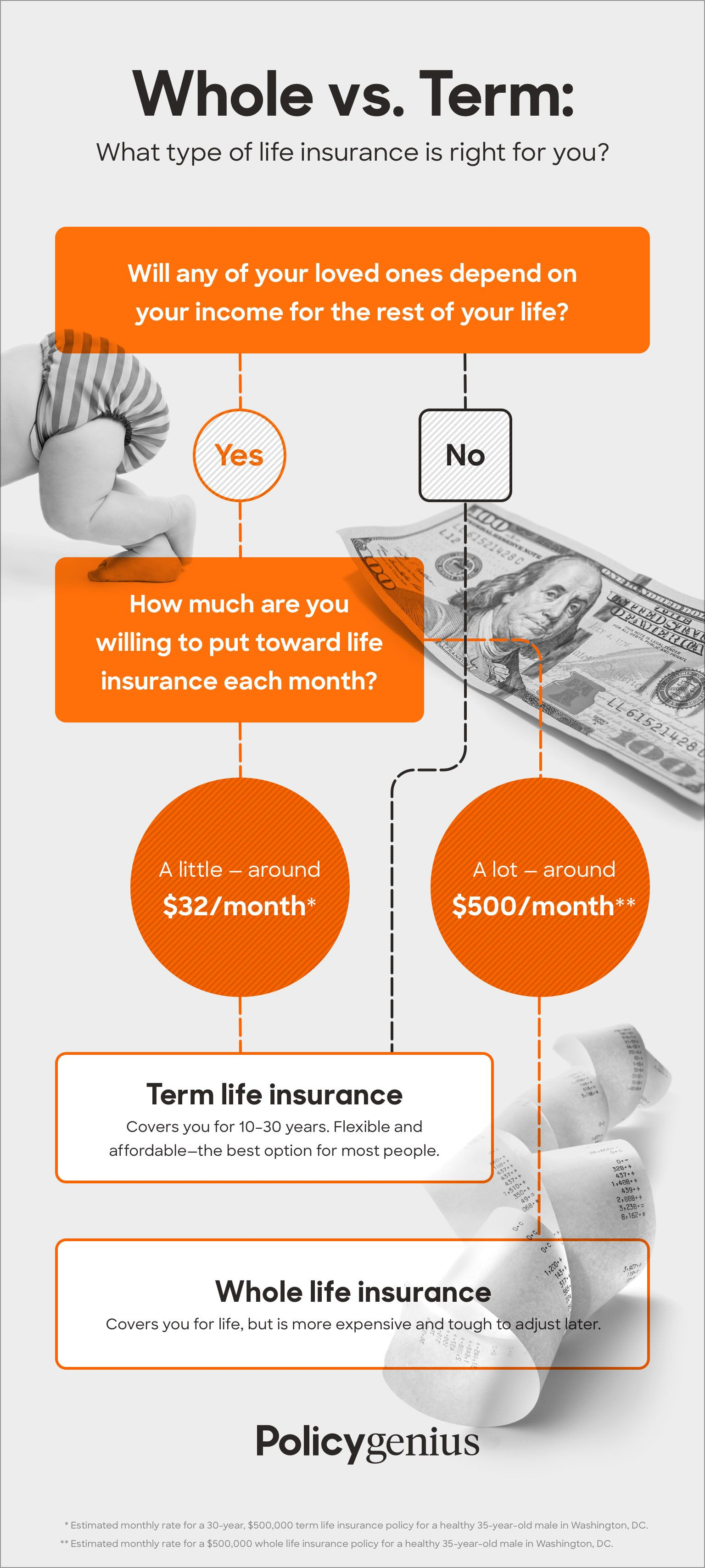 Term Vs Whole Life Insurance What Is The Difference In 2020 Life Insurance Facts Whole Life Insurance Life