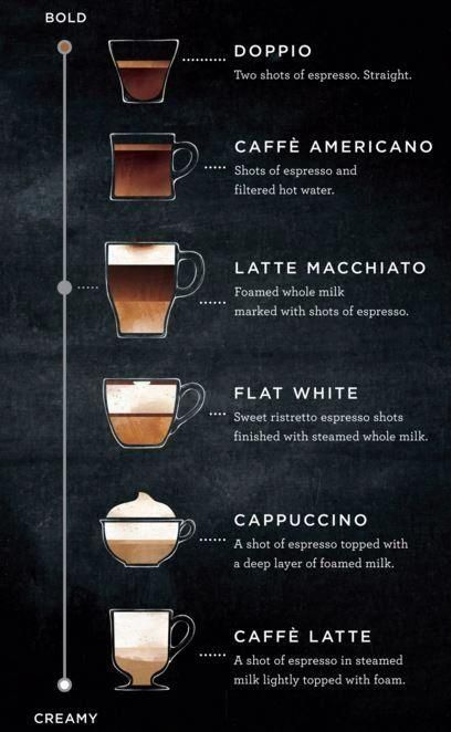 Starbucks is now offering a brand new drink: the #latte macchiato