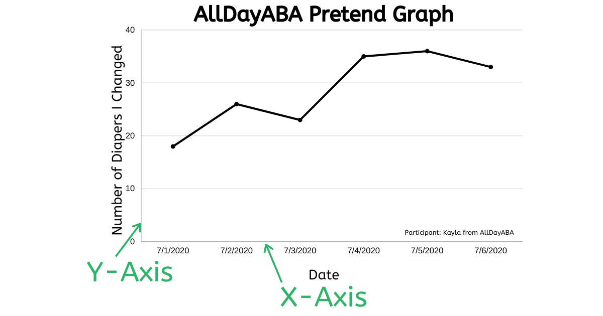 X Axis And Y Axis Example Interpreting Graphs Aba Graph Vocabulary Section C 11 Behavior Analyst Bcaba Exam Applied Behavior Analysis