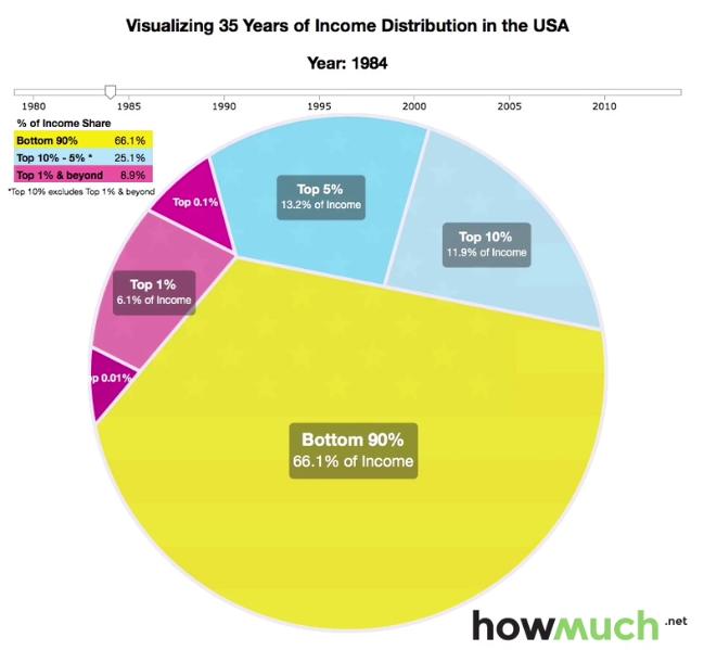 World Economic Forum On Twitter Inequality Income Visualisation
