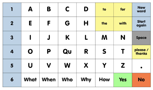Aeiou Letter Communication Board With Question Words And