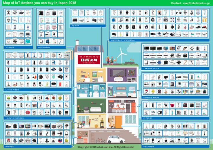 日本で買えるiotデバイス330個をまとめた Iotデバイスマップ2018 公開 ダウンロード無料 ロボスタ ライブラリ 家庭用 アプリケーション