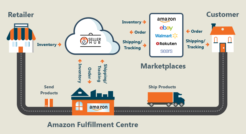 Fulfill Multichannel Orders In Amazon With Order Management Software Amazon Amazon Fulfillment Center Inventory Management Software