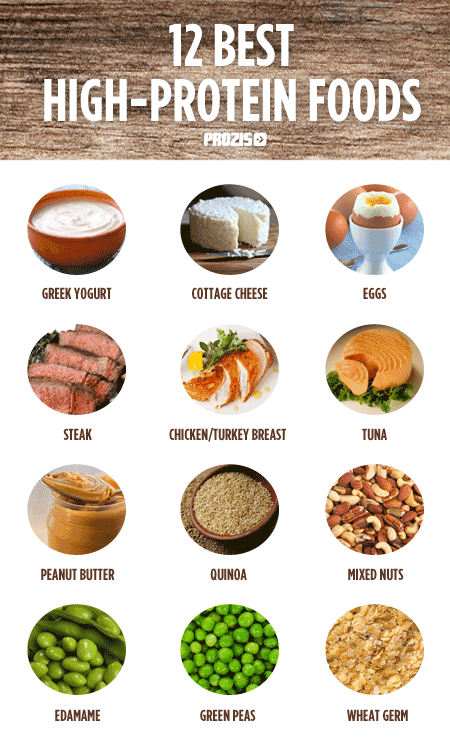 List High Protein Foods Building Muscle