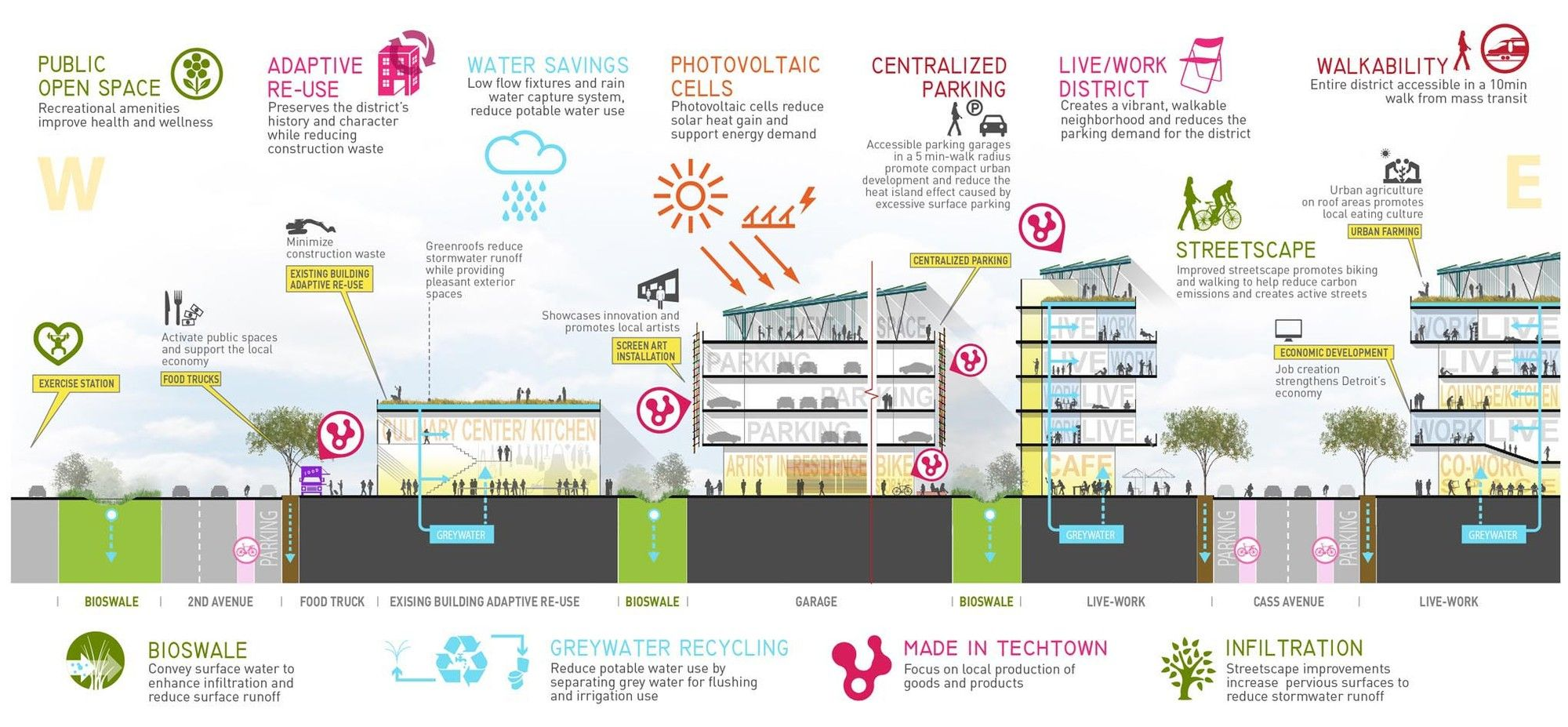 Gallery Of Techtown District Plan Sasaki Associates 23 Sustainability Urban Design
