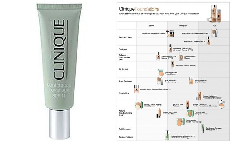 Clinique Continuous Coverage Foundation And Concealer Spf11 1 2 Oz Makeup Beauty Macy S Coverage Foundation Clinique Foundation Clinique