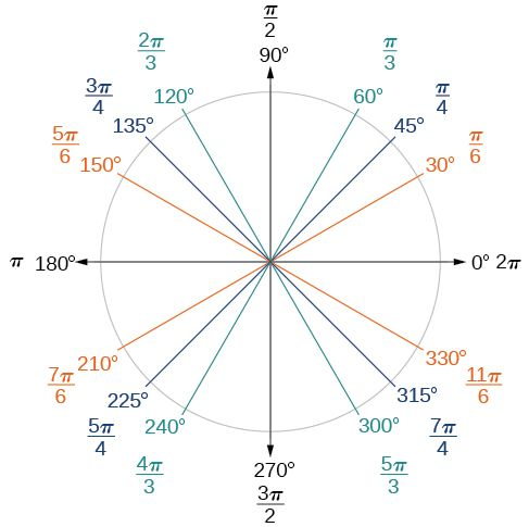 A Graph Of A Circle With Angles Of 0 30 45 60 90 120